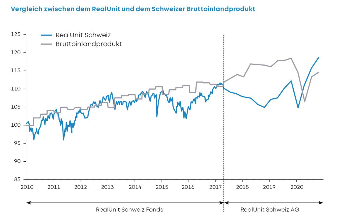 RealUnit vs. Schweizer Bruttoinlandprodukt